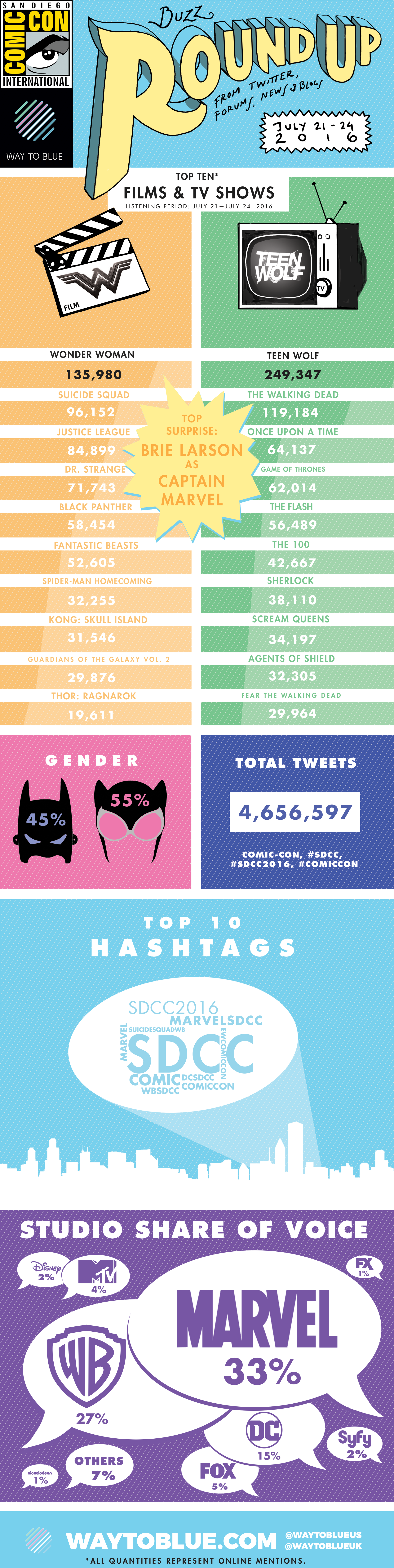 W2B_Infographic Social Buzz ComicCon 2016